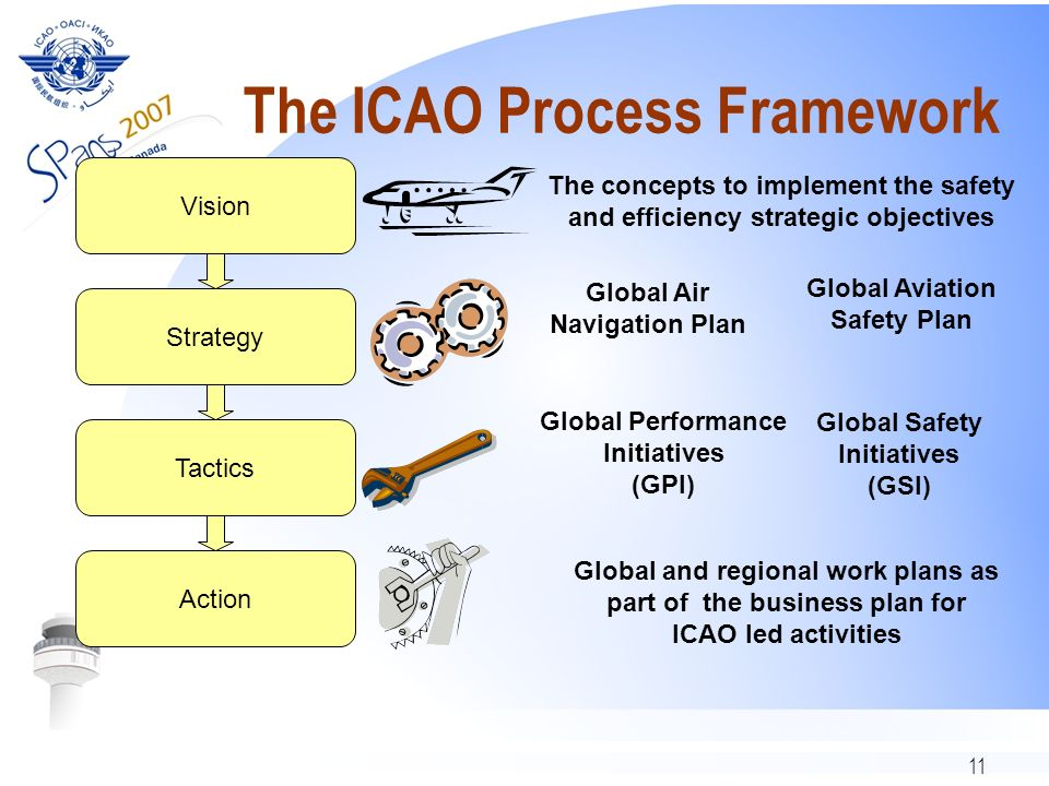 The ICAO Process Framework