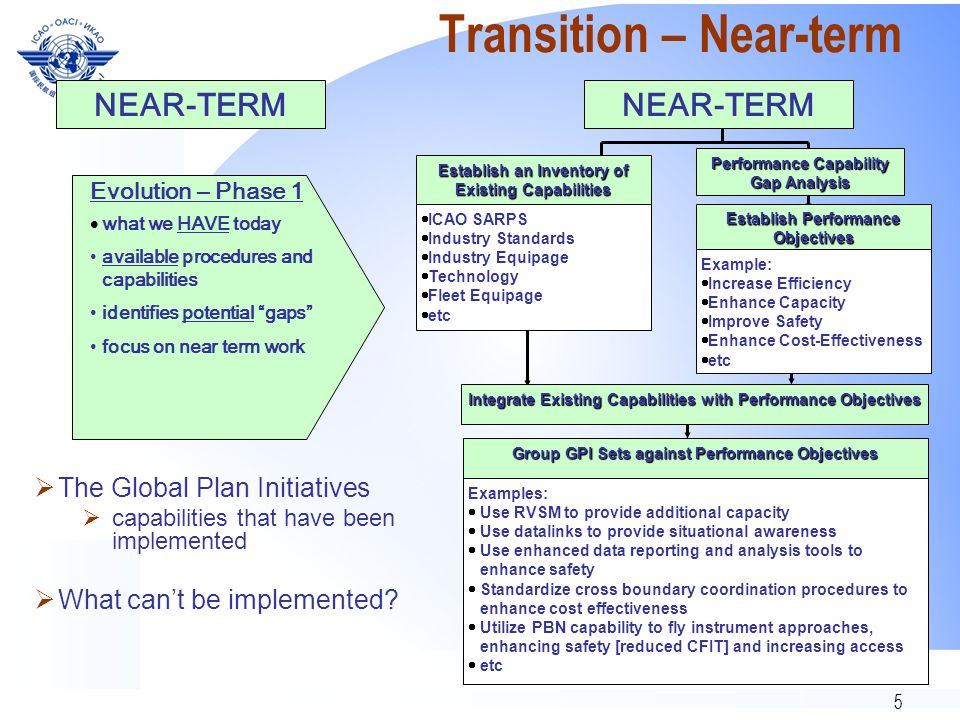 Transition – Near-term