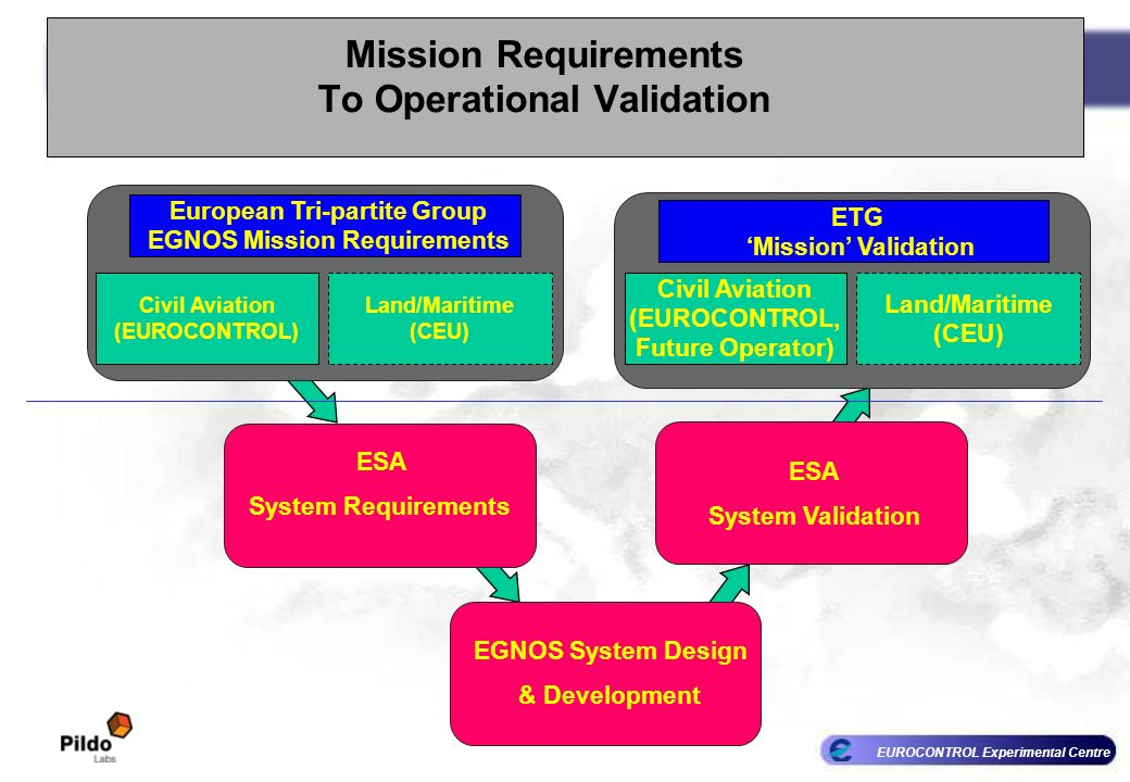 Mission Requirements To Operational Validation
