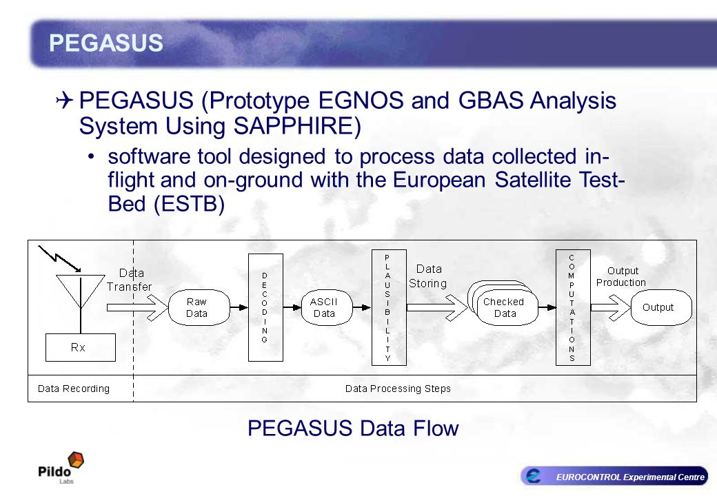 PEGASUS (Prototype EGNOS and GBAS Analysis System Using SAPPHIRE)