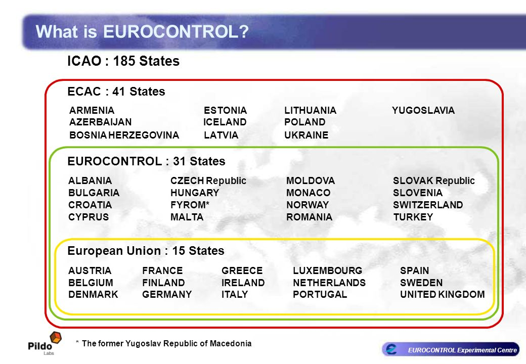 What is EUROCONTROL ICAO : 185 States ECAC : 41 States