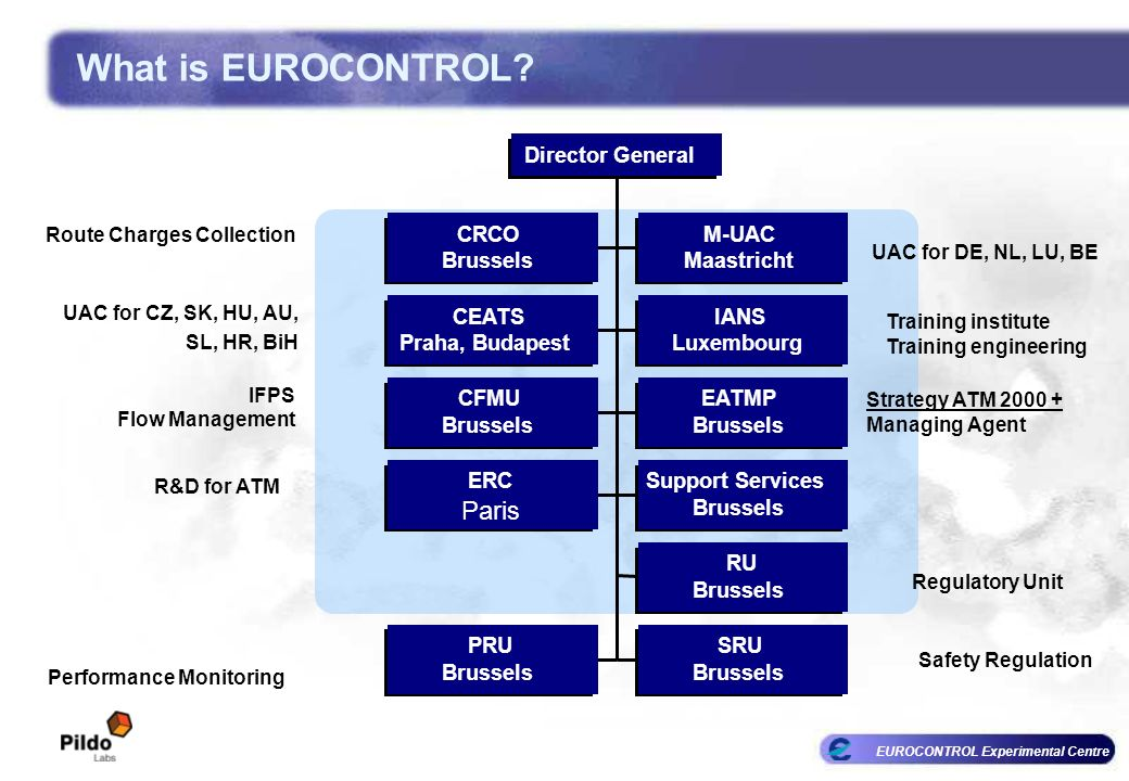 What is EUROCONTROL Paris Director General CRCO M-UAC Brussels