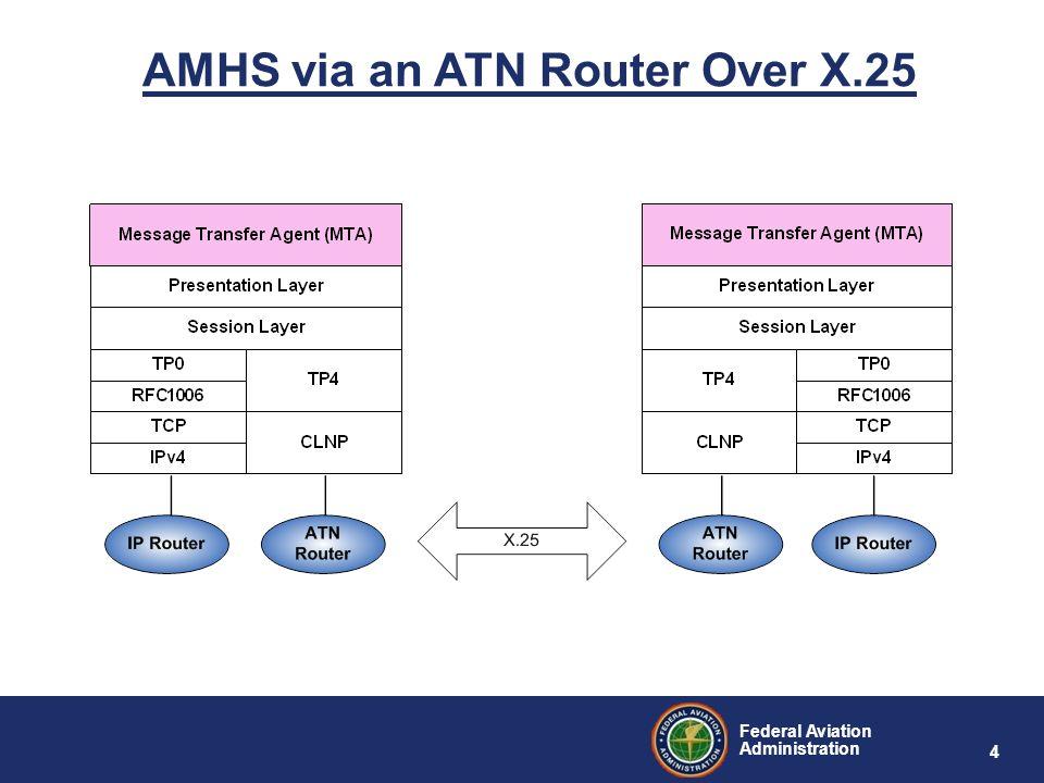 AMHS via an ATN Router Over X.25