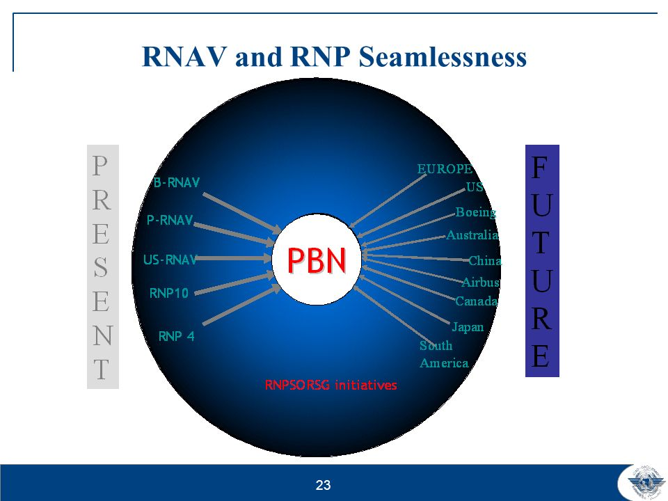 RNAV and RNP Seamlessness