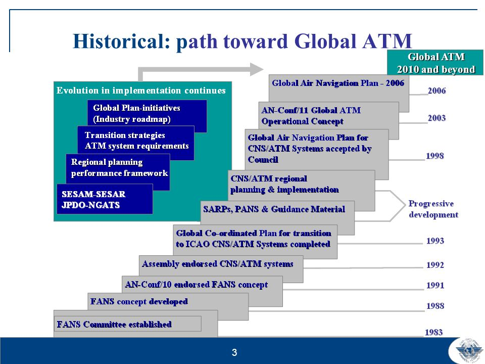 Historical: path toward Global ATM