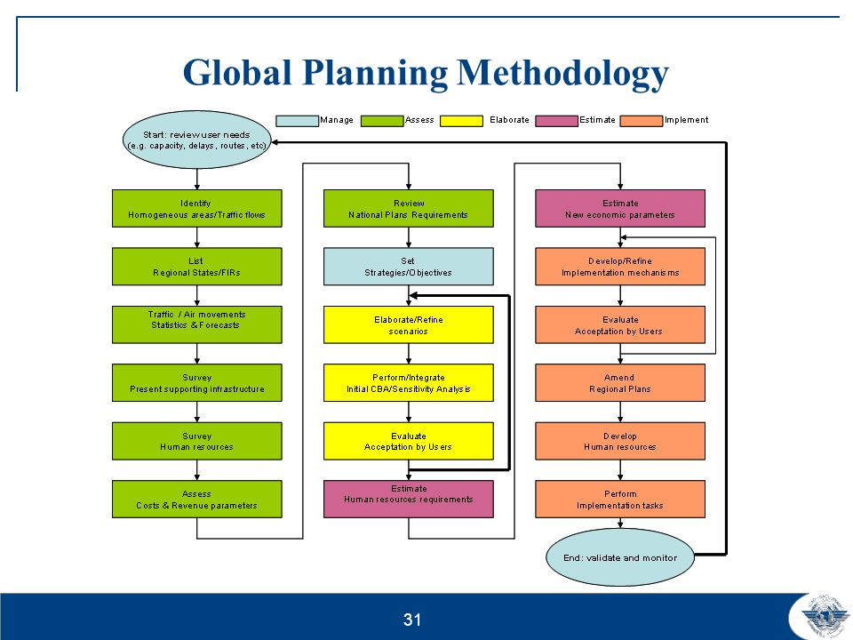 Global Planning Methodology