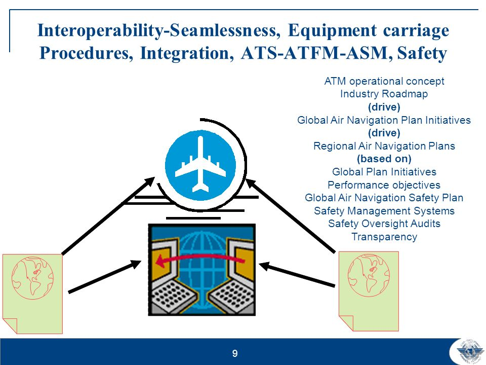 Interoperability-Seamlessness, Equipment carriage Procedures, Integration, ATS-ATFM-ASM, Safety