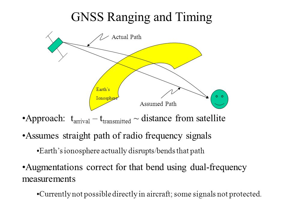 GNSS Ranging and Timing
