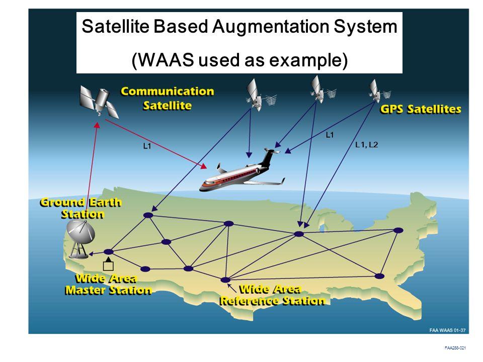 Satellite Based Augmentation System (WAAS used as example)