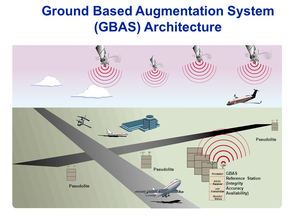Ground Based Augmentation System (GBAS) Architecture