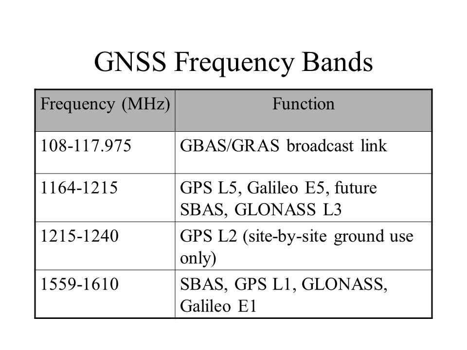 GNSS Frequency Bands Frequency (MHz) Function 108-117.975