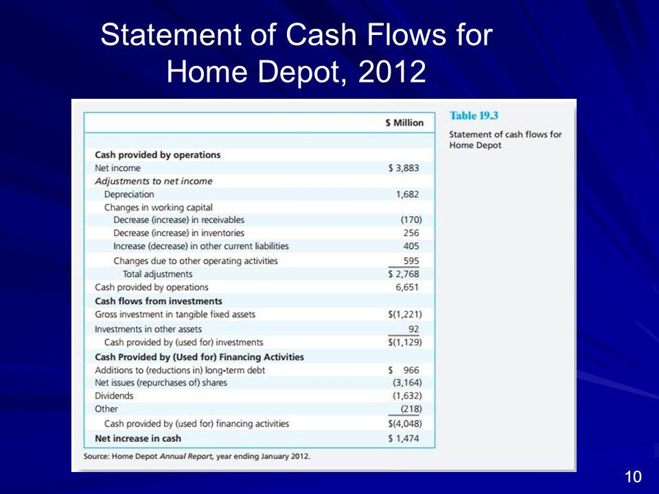 home depot cash flow Company profile & key executives for cash depot ltd (0409901d:-) including description, corporate address, management team and contact info.