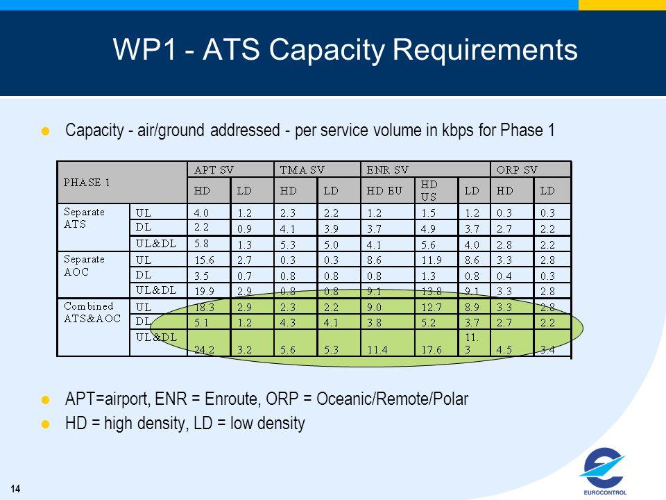 WP1 - ATS Capacity Requirements