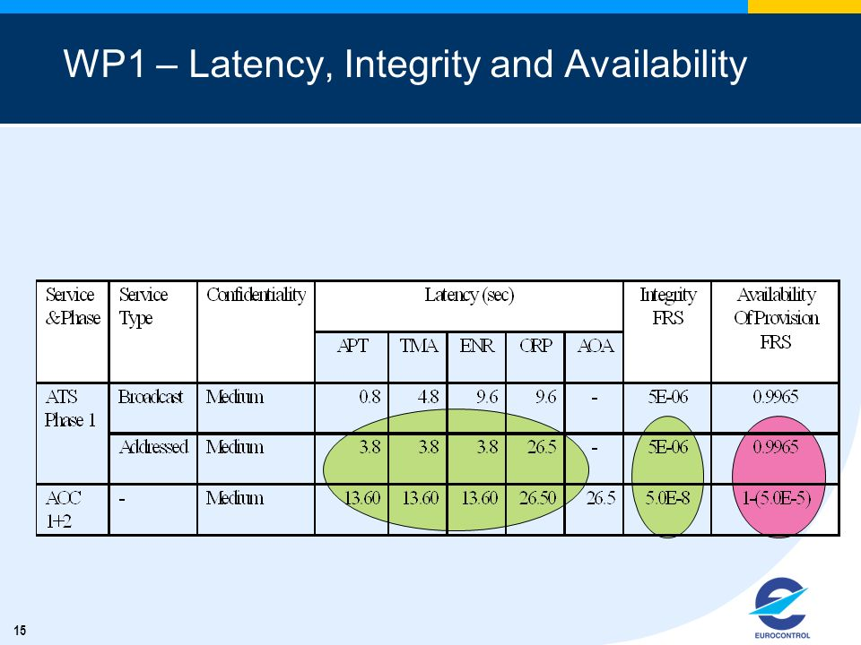 WP1 – Latency, Integrity and Availability