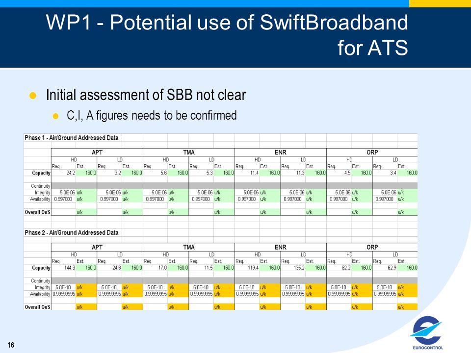 WP1 - Potential use of SwiftBroadband for ATS