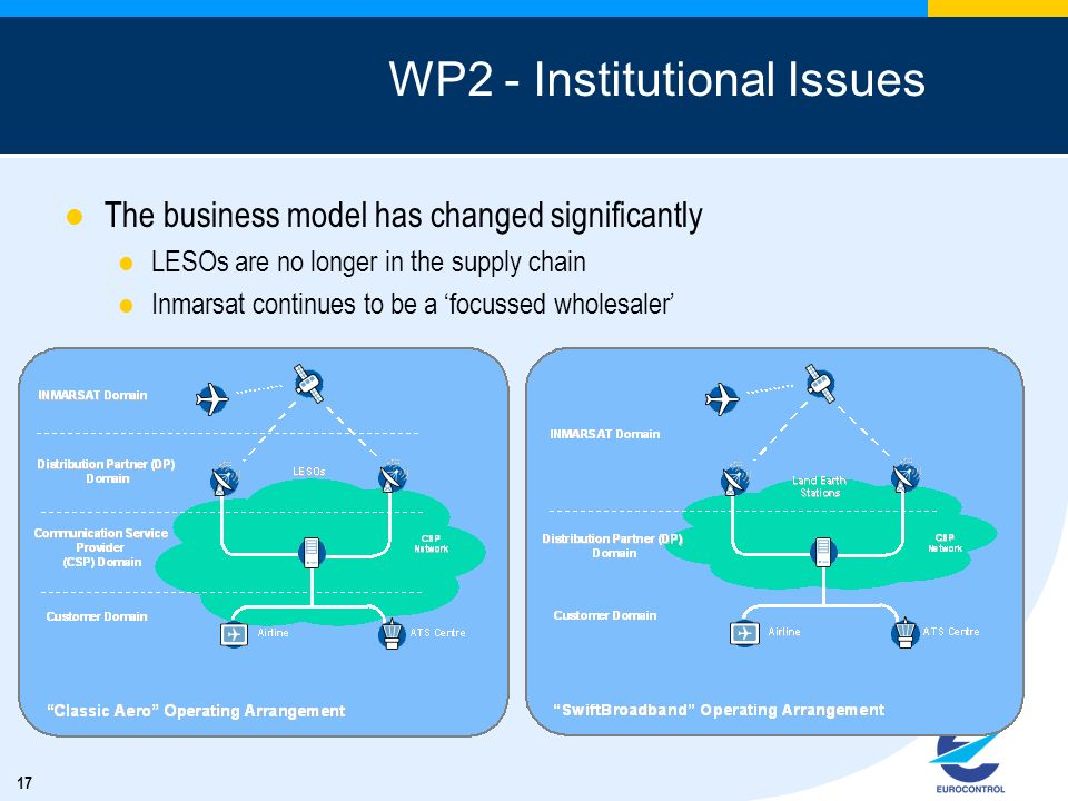 WP2 - Institutional Issues