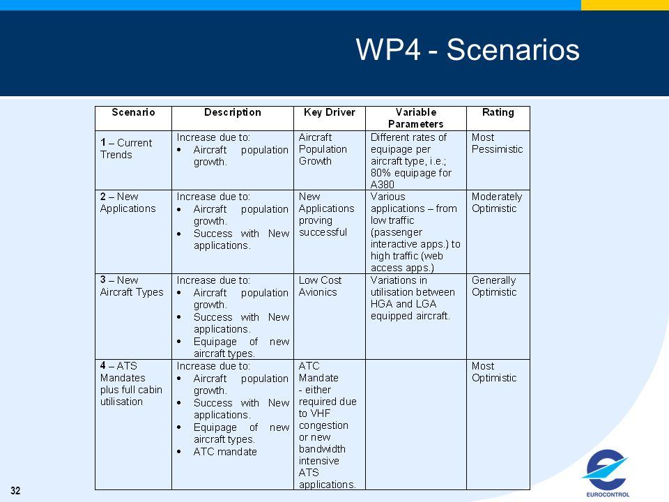 WP4 - Scenarios