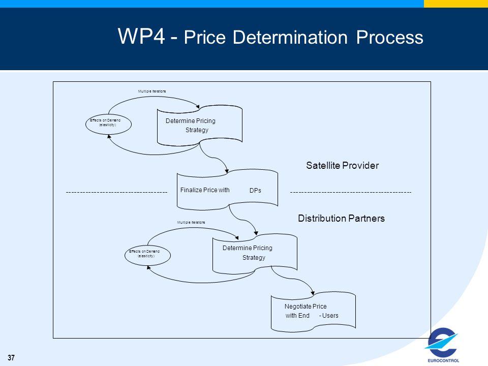 WP4 - Price Determination Process
