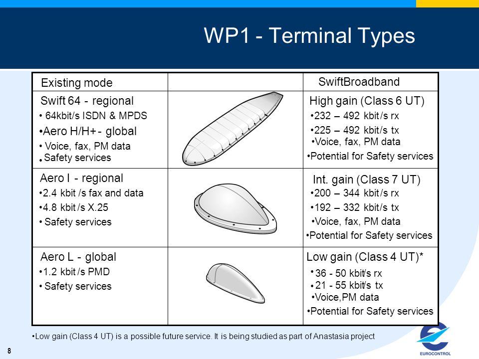 WP1 - Terminal Types Existing mode Existing mode BGAN Mode