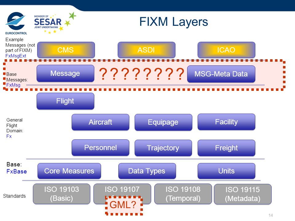 FIXM Layers GML CMS ASDI ICAO Message MSG-Meta Data Flight Aircraft