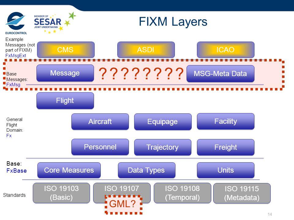 FIXM Layers GML CMS ASDI ICAO Message MSG-Meta Data Flight Aircraft