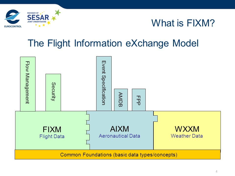 The Flight Information eXchange Model
