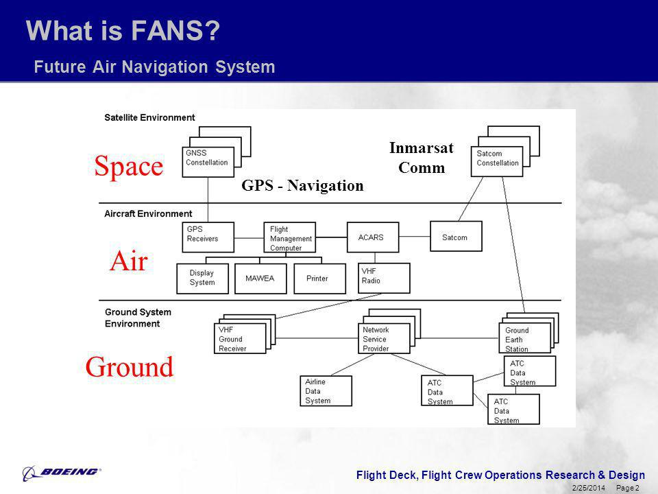 What is FANS Future Air Navigation System