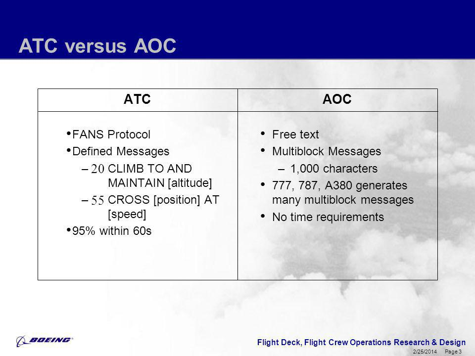 ATC versus AOC ATC AOC FANS Protocol Defined Messages