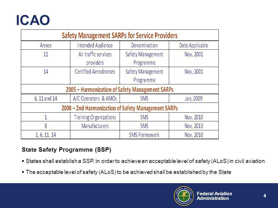 ICAO State Safety Programme (SSP)