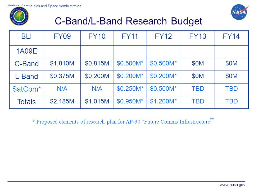 C-Band/L-Band Research Budget