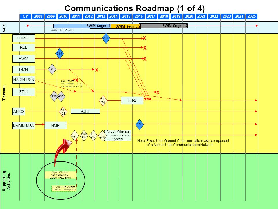 Communications Roadmap (1 of 4)