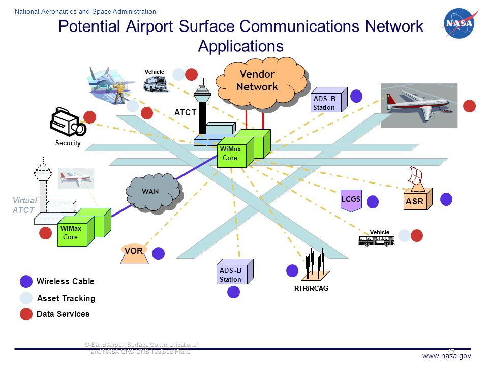 Potential Airport Surface Communications Network Applications