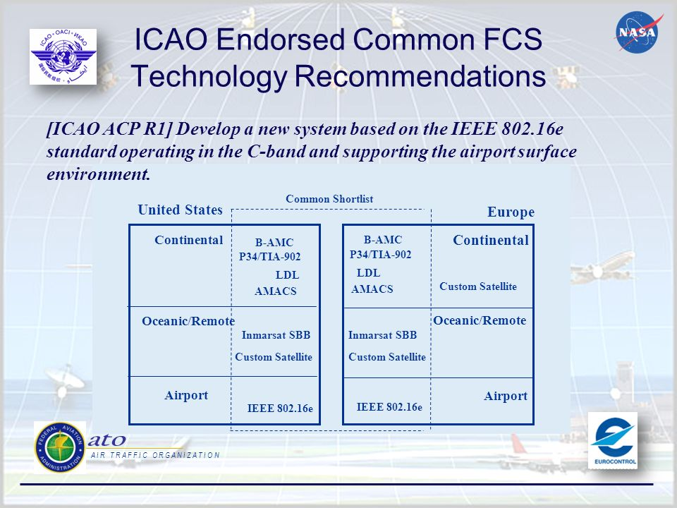 ICAO Endorsed Common FCS Technology Recommendations