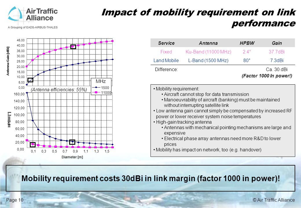 Impact of mobility requirement on link performance