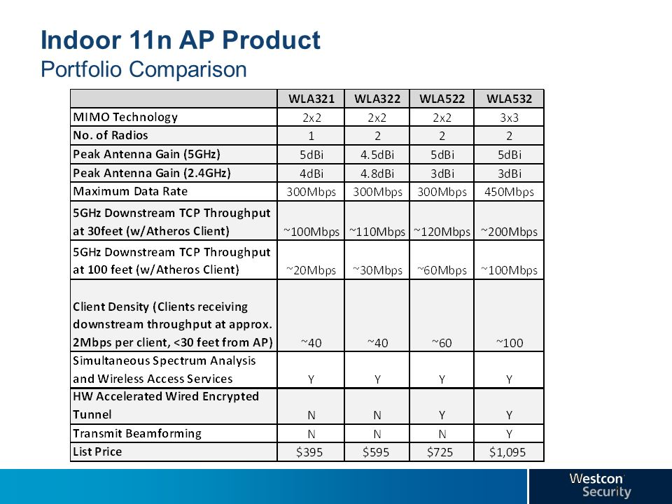 Indoor 11n AP Product Portfolio Comparison