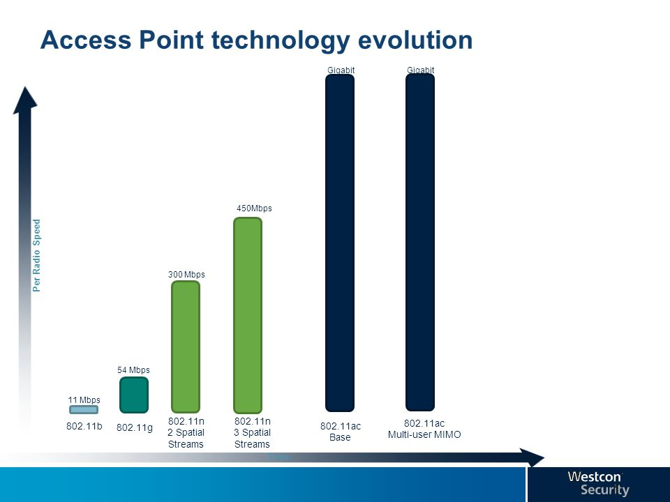 Access Point technology evolution