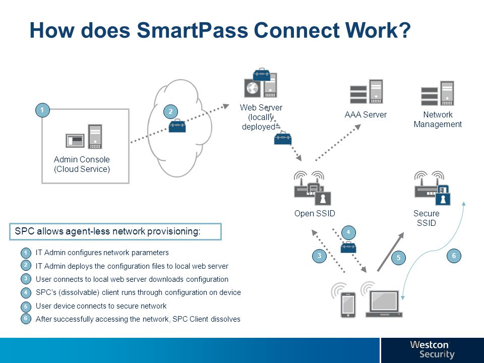 How does SmartPass Connect Work