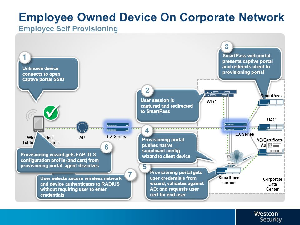 Employee Owned Device On Corporate Network Employee Self Provisioning