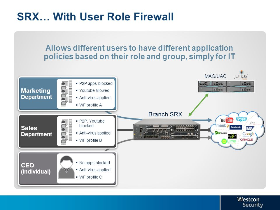 SRX… With User Role Firewall