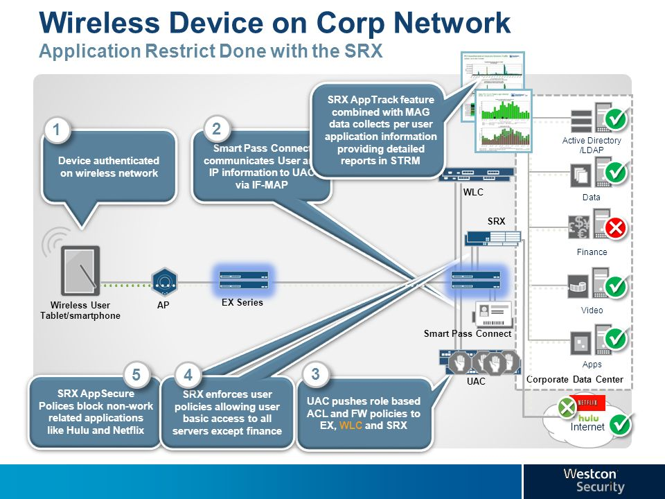 Wireless Device on Corp Network Application Restrict Done with the SRX