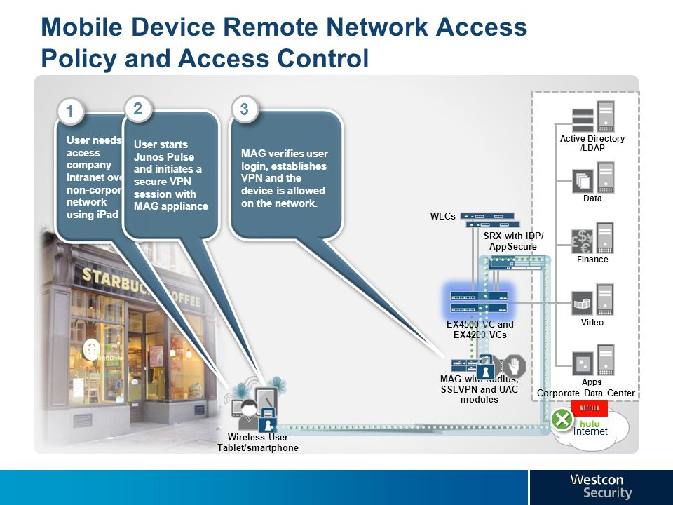 remote access control policy Access control for remote vpn users one of the most vulnerable network access points in the enterprise is the virtual private network (vpn) external systems that access the network through the vpn gateway are frequently not owned by the enterprise, and the users are often not employees, but guests, contractors or business partners.