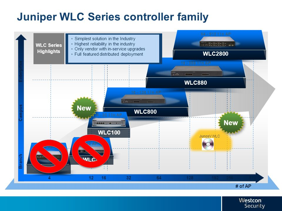 Juniper WLC Series controller family