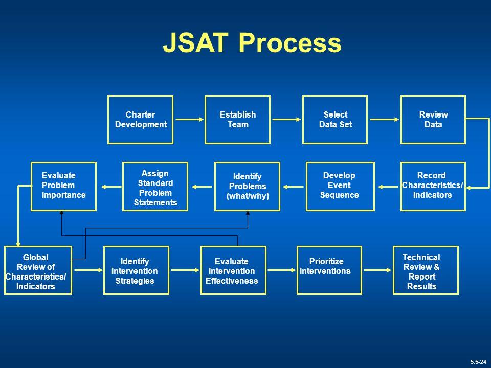 JSAT Process Charter. Development. Establish. Team. Select. Data Set. Review. Data. Evaluate.