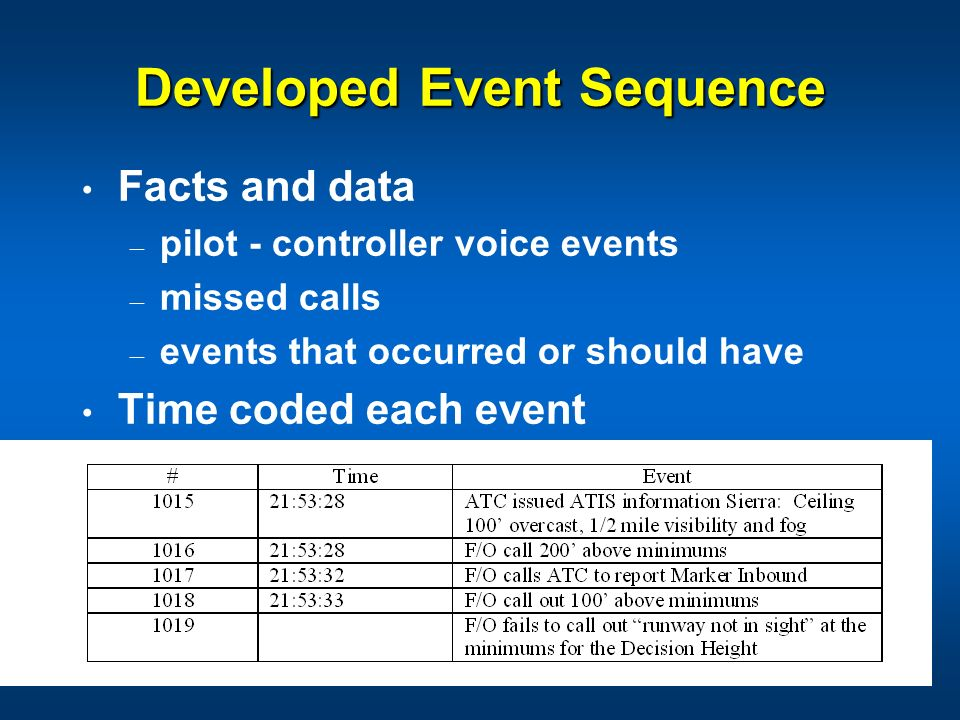 Developed Event Sequence