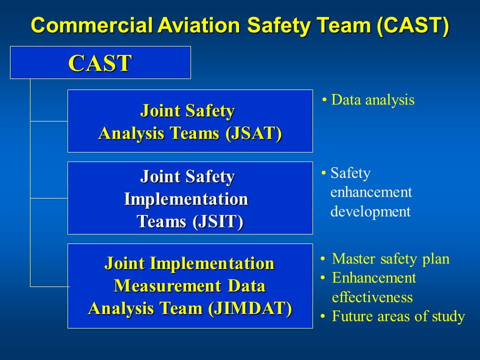 CAST Commercial Aviation Safety Team (CAST) Joint Safety