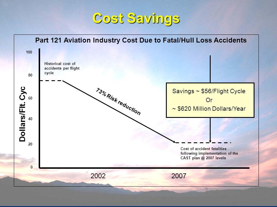 Cost Savings Dollars/Flt. Cyc