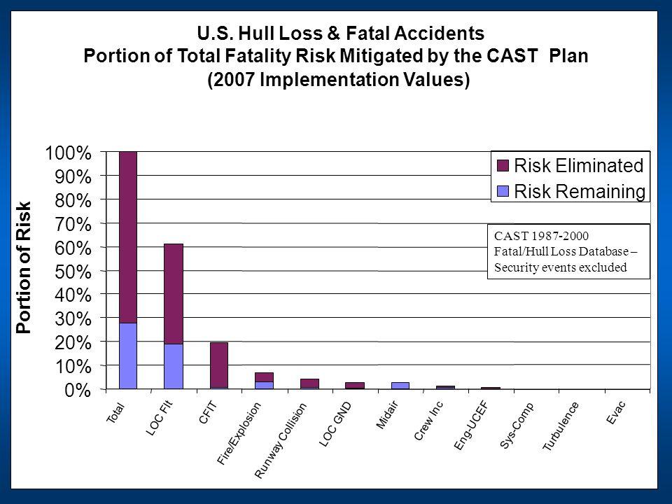 U.S. Hull Loss & Fatal Accidents