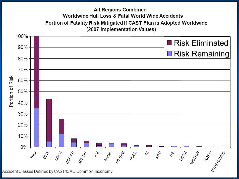 Risk Eliminated Risk Remaining All Regions Combined