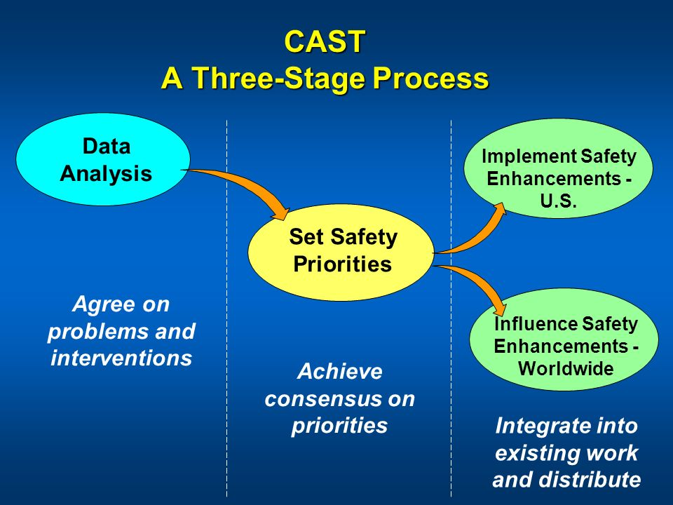 CAST A Three-Stage Process