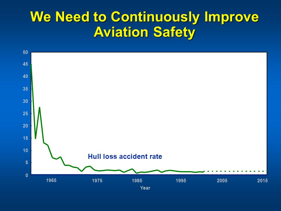 We Need to Continuously Improve Aviation Safety